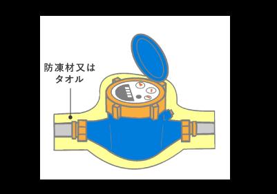 水道メーターの凍結予防