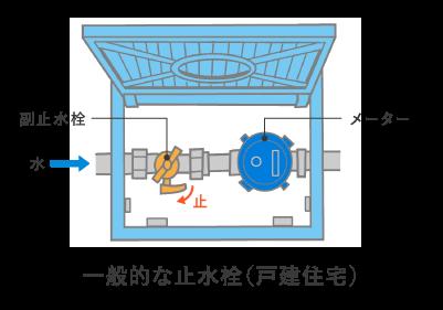 一般的な止水栓