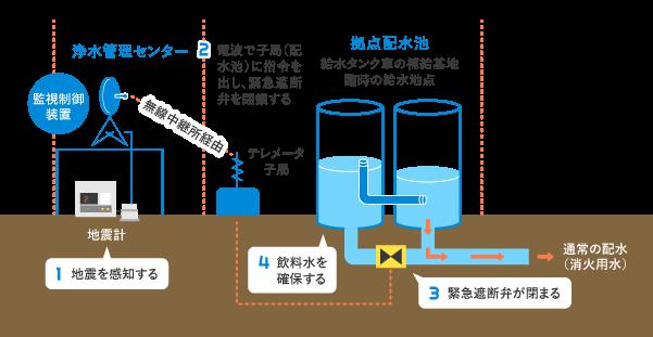 緊急貯留システム(配水池)
