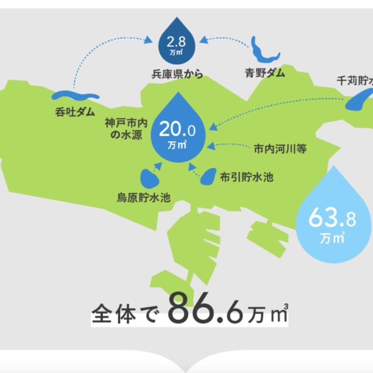 神戸の水はどこから?